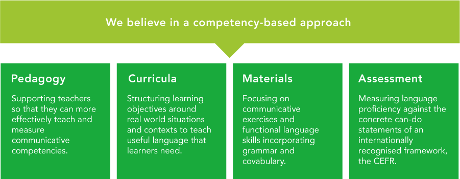 Competency base approach